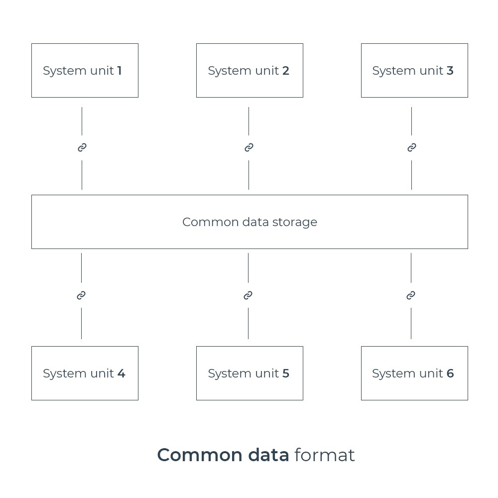A common data format