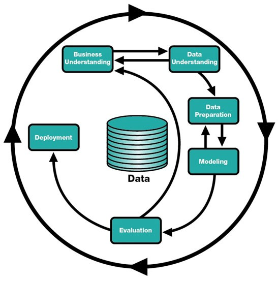The CRISP‐DM Process model