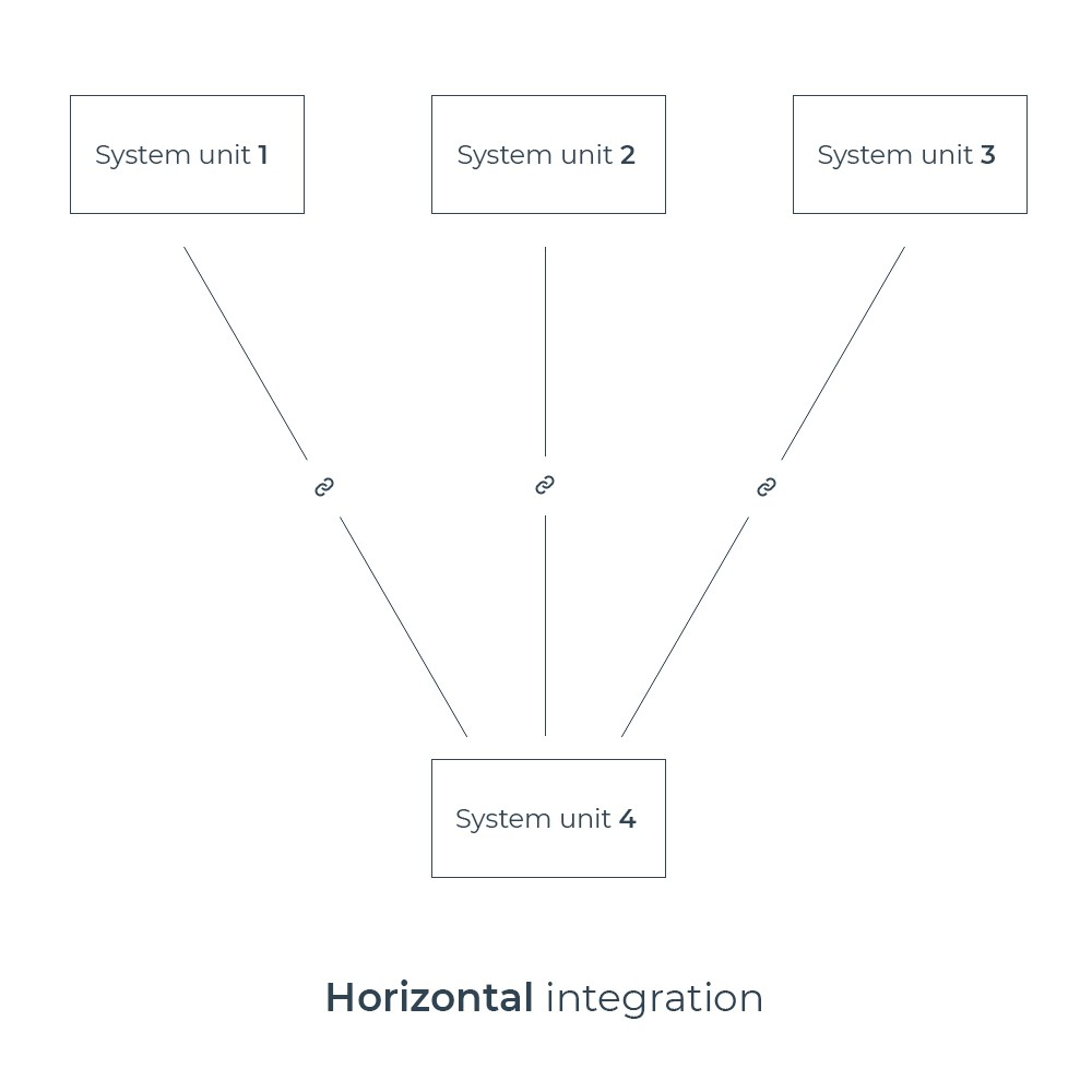 Horizontal system integration