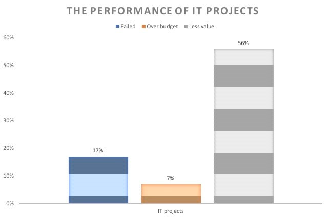 The Performance of IT projects