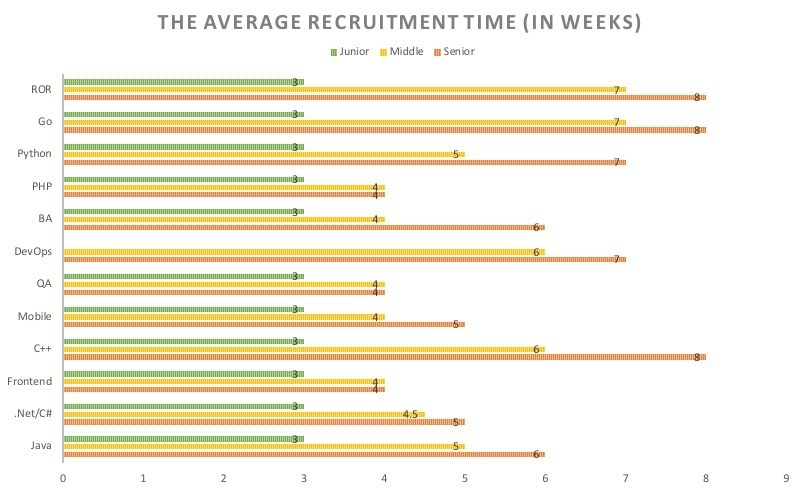 The Average Recruitment Time (Ukraine)