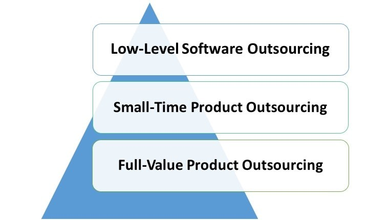 The Typical Outsourcing Product Development Scenarios