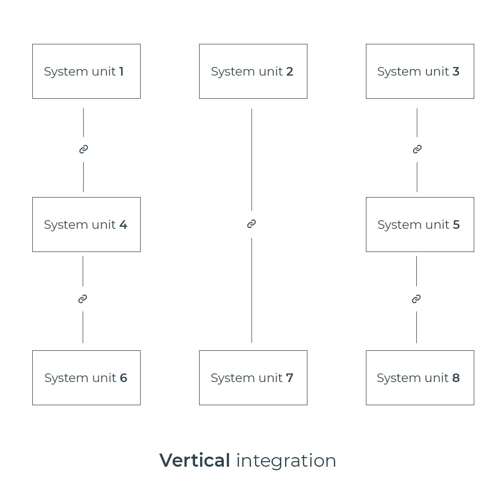 Vertical system integration